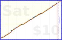 b/mind's progress graph