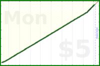 tracy_reader/exercise's progress graph