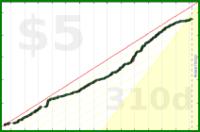 d/ent's progress graph