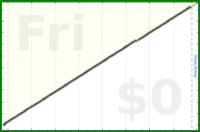 d/dial's progress graph