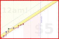 jladdjr/pt's progress graph