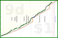 barennier/immersion's progress graph