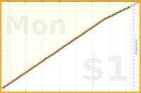 brennanbrown/jobs's progress graph