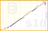 clarissalittler/music's progress graph