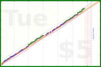 adolfgonzales/build's progress graph