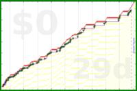 mbork/movies's progress graph