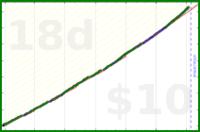 lrt512/2019running's progress graph