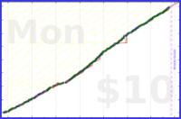 phthalate/watchlist's progress graph