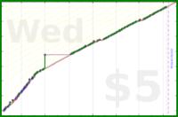 d/freshwax's progress graph