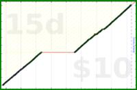 byorgey/floss's progress graph