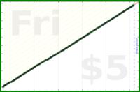 tracy_reader/tidying's progress graph