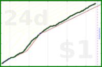 strjanic/pr's progress graph