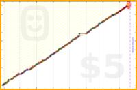 sprachprofi/reading's progress graph