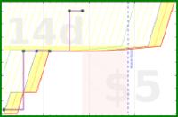 mary/indinero's progress graph