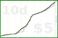 sodaware/run-more's progress graph