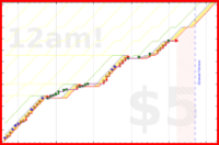 jilliant/habit-tracker's progress graph