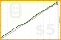 hazelross/meatless's progress graph