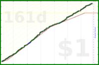 stanczakdominik/friends's progress graph