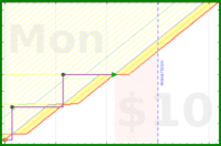 narthur/beetuning's progress graph