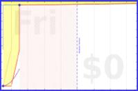 mary/nits's progress graph