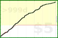 m/pomodoro's progress graph