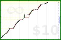 byorgey/diagrams's progress graph
