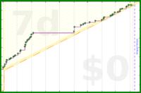 b/mort's progress graph