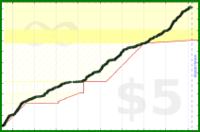 d/dev's progress graph