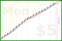 donhdefl/weekendwork's progress graph