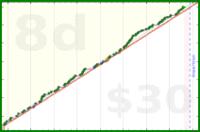 shawn01752/write's progress graph