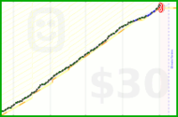 silverlinedheart/beeproductive's progress graph