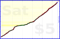 mbork/writing's progress graph