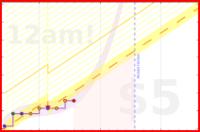 par3val/englishpronunciation's progress graph