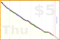 brennanbrown/nutrition's progress graph