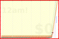 donedamned/jam-session's progress graph