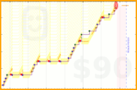 bthom/alarm's progress graph