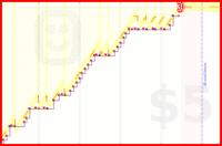 katja/mustdo's progress graph
