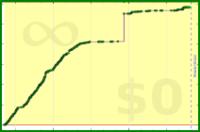 alys/iron's progress graph