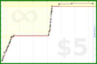 byorgey/joyal's progress graph