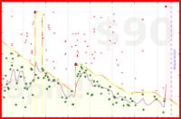 b/weight's progress graph