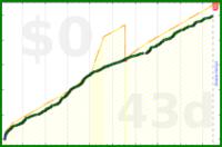 d/wf's progress graph