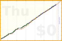 mbork/tomatoes's progress graph