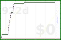gustavohsouza/toggl's progress graph