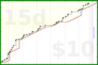 gaidheal/increasepractice's progress graph