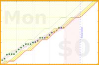 alys/wk's progress graph