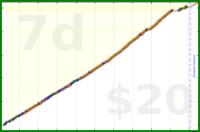 brennanbrown/meditation's progress graph