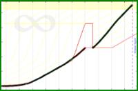meta/revenue's progress graph