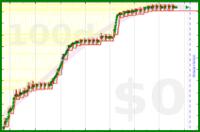 alys/calcium's progress graph