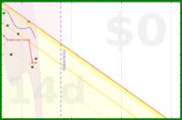 jladdjr/weight's progress graph