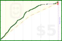 engung/afterschool's progress graph